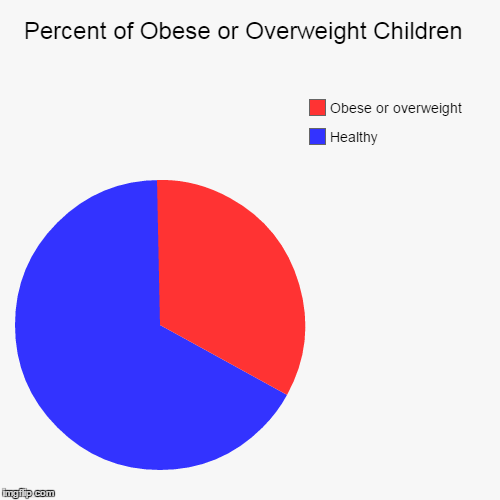 Percent Of Obese Or Overweight Children Imgflip