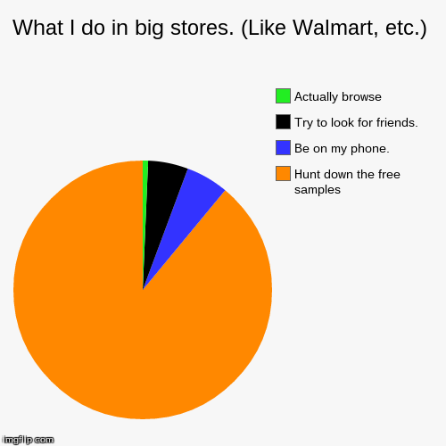 What I do in big stores. (Like Walmart, etc.) | Hunt down the free samples, Be on my phone. , Try to look for friends., Actually browse | image tagged in funny,pie charts | made w/ Imgflip chart maker