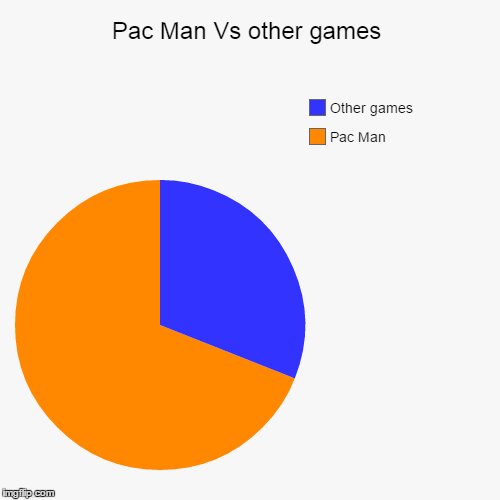 Pac Man Vs other games | Pac Man, Other games | image tagged in funny,pie charts | made w/ Imgflip chart maker