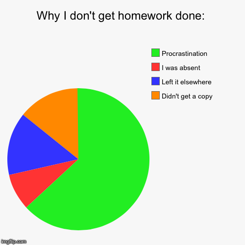 get homework done Twelve adhd-friendly rules for getting schoolwork and homework done with fewer battles, less wasted time, and zero meltdowns—yours or your child's.