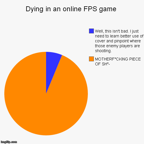 Dying In An Online Fps Game Imgflip