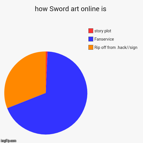 how sword art online is imgflip
