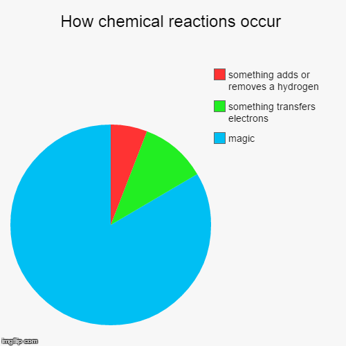 How chemical reactions occur | magic, something transfers electrons, something adds or removes a hydrogen | image tagged in funny,pie charts | made w/ Imgflip pie chart maker