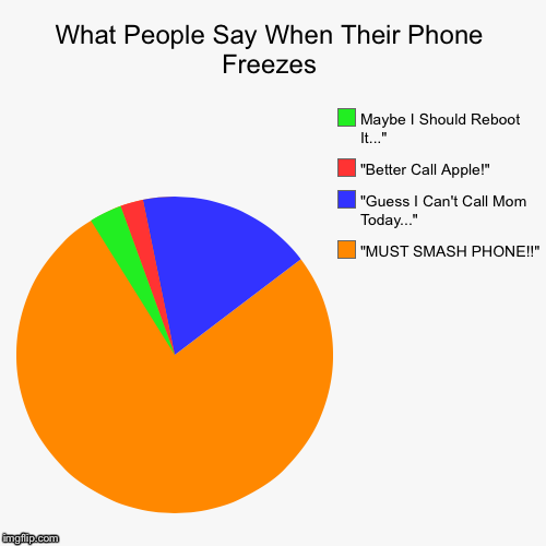 "What People Say When Their Phone Freezes | ""MUST SMASH PHONE!!"", ""Guess I Can't Call Mom Today..."", ""Better Call Apple!"", Maybe I Should Reb 