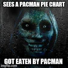 That Scary Ghost | SEES A PACMAN PIE CHART GOT EATEN BY PACMAN | image tagged in that scary ghost | made w/ Imgflip meme maker