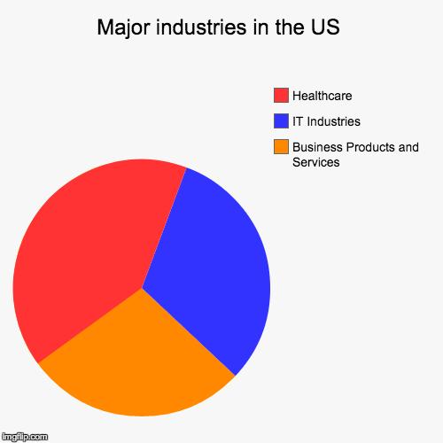 Us Major Industries