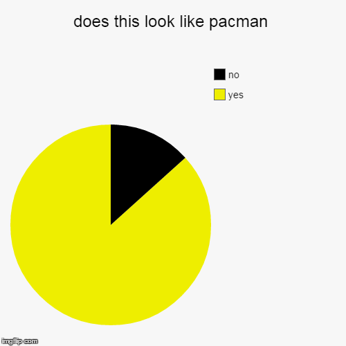 does this look like pacman | yes, no | image tagged in funny,pie charts | made w/ Imgflip chart maker