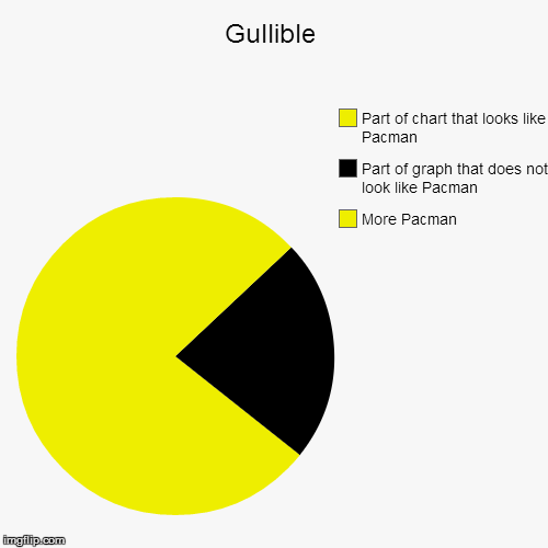 Gullible | More Pacman, Part of graph that does not look like Pacman, Part of chart that looks like Pacman | image tagged in funny,pie charts | made w/ Imgflip chart maker