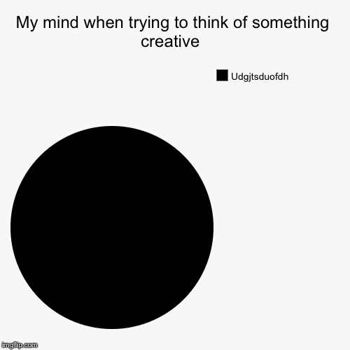 My mind when trying to think of something creative  | Udgjtsduofdh | image tagged in funny,pie charts | made w/ Imgflip pie chart maker