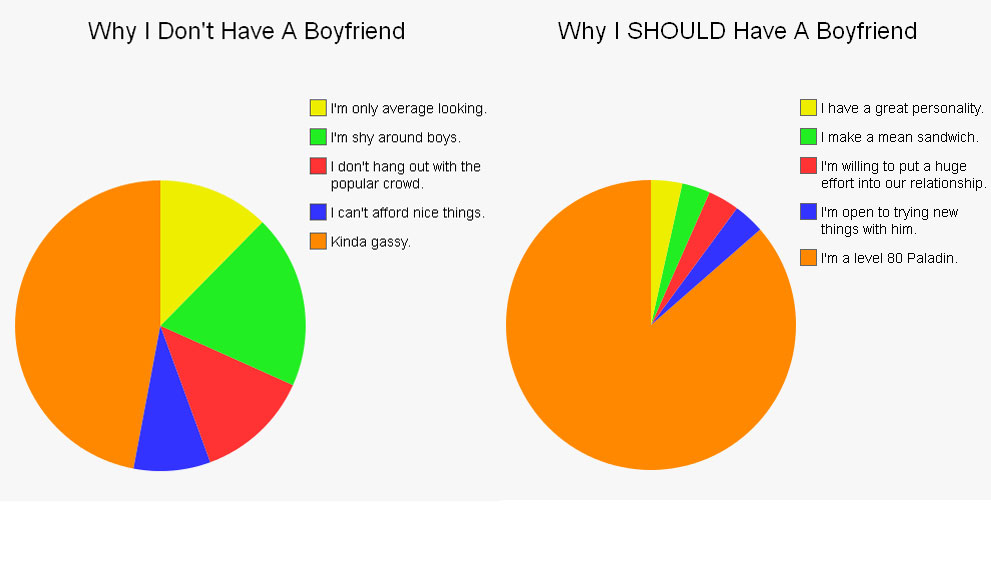 Why I Should Have A Boyfriend Imgflip