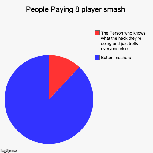 People Paying 8 player smash | Button mashers, The Person who knows what the heck they're doing and just trolls everyone else | image tagged in funny,pie charts | made w/ Imgflip chart maker