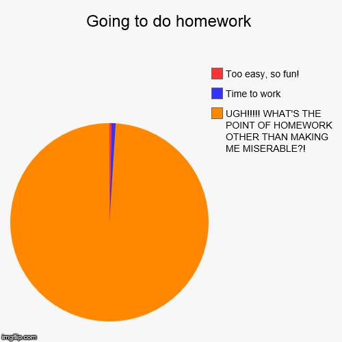 Homework do