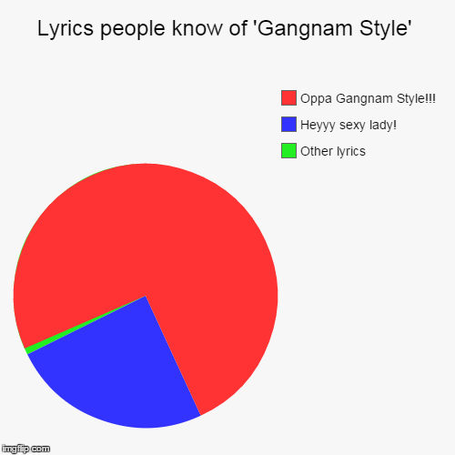 Lyrics people know of 'Gangnam Style' | Other lyrics, Heyyy sexy lady!, Oppa Gangnam Style!!! | image tagged in funny,pie charts | made w/ Imgflip pie chart maker