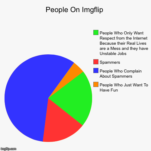There Are Less Spammers Than You Think, But They're Still a Problem | People On Imgflip | People Who Just Want To Have Fun, People Who Complain About Spammers, Spammers, People Who Only Want Respect from the In | image tagged in funny,pie charts | made w/ Imgflip chart maker