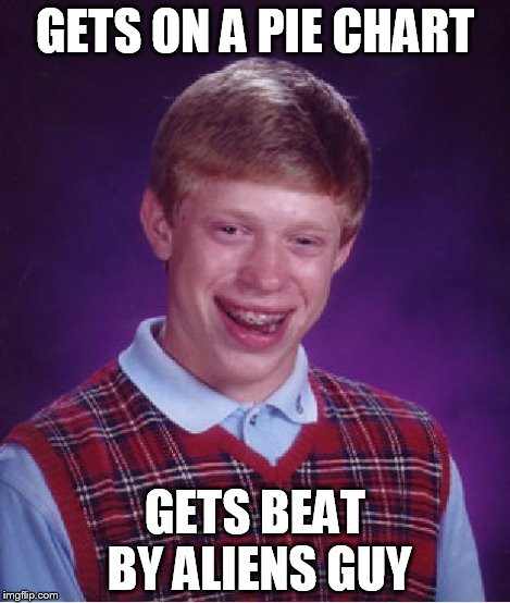 Bad Luck Brian Meme | GETS ON A PIE CHART GETS BEAT BY ALIENS GUY | image tagged in memes,bad luck brian | made w/ Imgflip meme maker