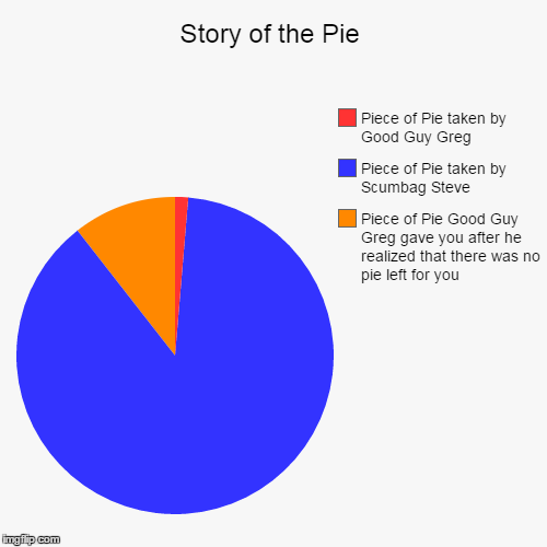 Thanks Greg! | Story of the Pie | Piece of Pie Good Guy Greg gave you after he realized that there was no pie left for you, Piece of Pie taken by Scumbag S | image tagged in funny,pie charts,good guy greg,scumbag steve | made w/ Imgflip pie chart maker