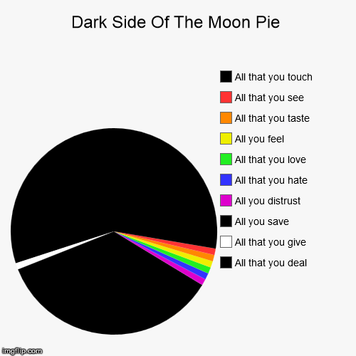 Dark Side Of The Moon Pie | All that you deal, All that you give , All you save , All you distrust , All that you hate , All that you love , | image tagged in funny,pie charts | made w/ Imgflip pie chart maker