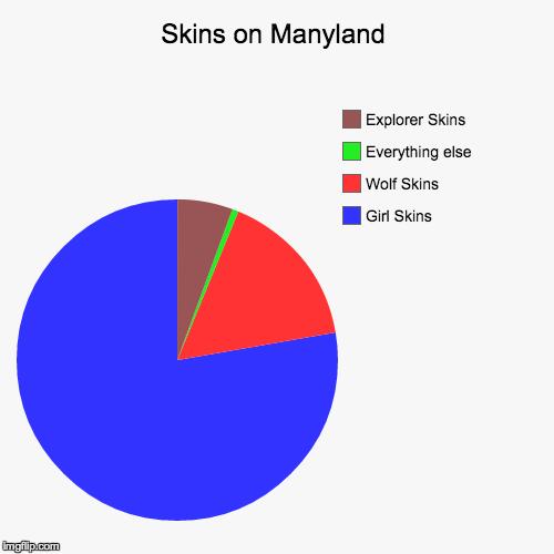 skins on manyland imgflip