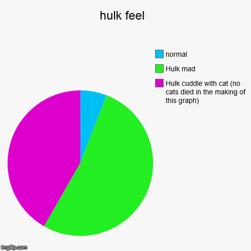 hulk feel  | Hulk cuddle with cat (no cats died in the making of this graph), Hulk mad, normal | image tagged in funny,pie charts | made w/ Imgflip chart maker