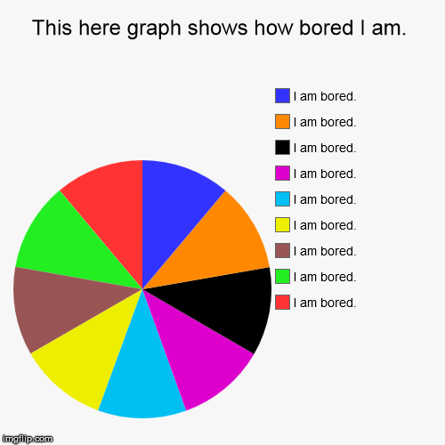 This here graph shows how bored I am. - Imgflip