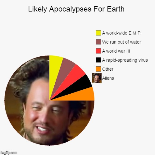 ` | image tagged in pie charts,memes,funny,apocalypse,ancient aliens | made w/ Imgflip meme maker
