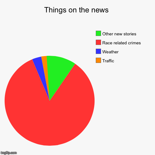 Things On The News Imgflip