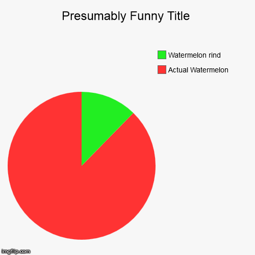 Percentages of the Watermelon | Actual Watermelon, Watermelon rind | image tagged in funny,pie charts,watermelon | made w/ Imgflip chart maker