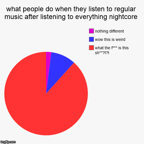 what people do when they listen to regular music after listening to ...Regular Show Funny Meme