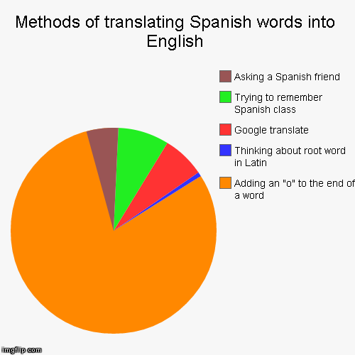 English Words Into Latin 82
