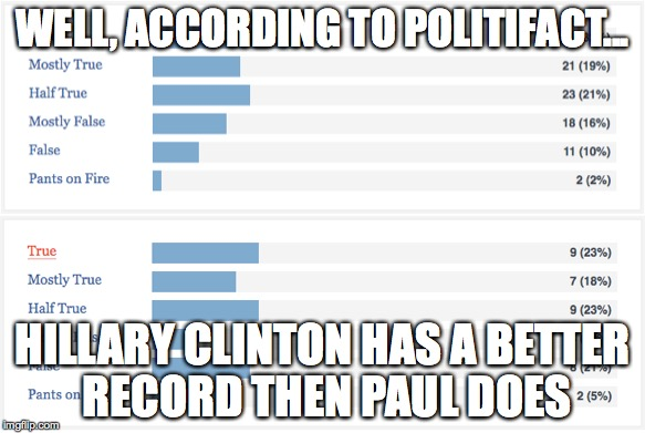WELL, ACCORDING TO POLITIFACT... HILLARY CLINTON HAS A BETTER RECORD THEN PAUL DOES | made w/ Imgflip meme maker