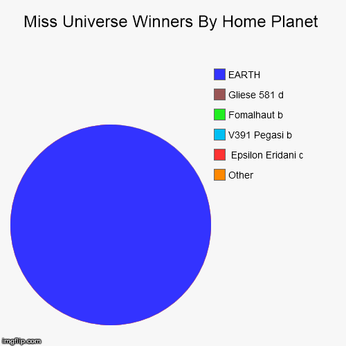 Miss Universe Winners By Home Planet | Other,  Epsilon Eridani c, V391 Pegasi b, Fomalhaut b, Gliese 581 d, EARTH | image tagged in funny,pie charts | made w/ Imgflip chart maker
