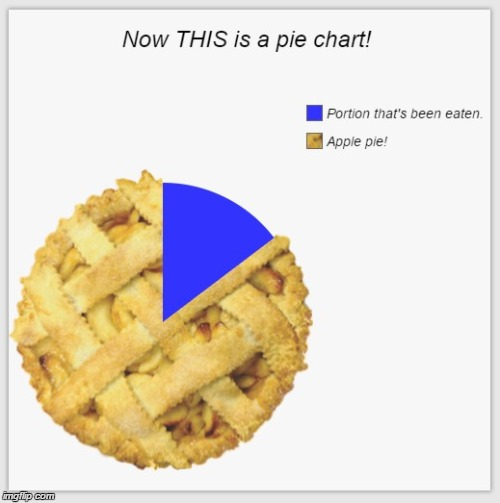 Funny Apple Meme : Image tagged in pie charts funny apple memes imgflip