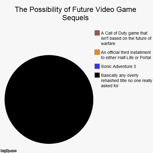 Video Game Sequel Pie Chart | The Possibility of Future Video Game Sequels | Basically any overly rehashed title no one really asked for, Sonic Adventure 3, An official t | image tagged in funny,pie charts,videogames,sequels,true | made w/ Imgflip chart maker
