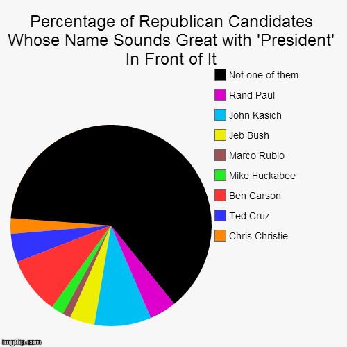 Percentage Of Republican Candidates Whose Name Sounds Great With
