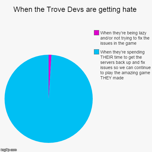 When the Trove Devs are getting hate | When they're spending THEIR time to get the servers back up and fix issues so we can continue to play | image tagged in funny,pie charts | made w/ Imgflip chart maker