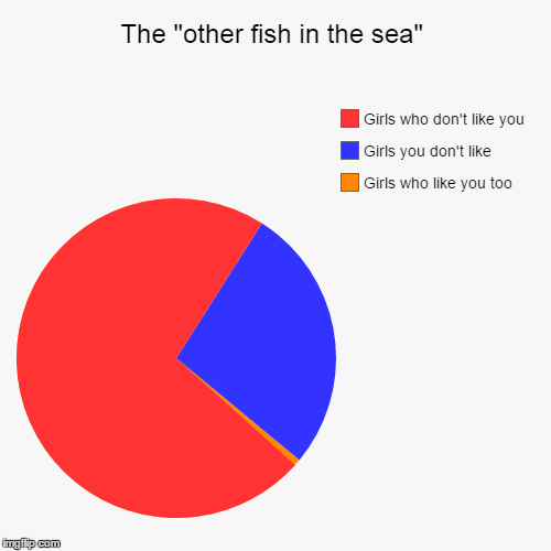 The other fish in the sea imgflip for Other fish in the sea