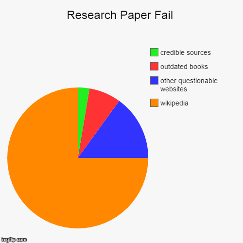Research Paper Fail Imgflip