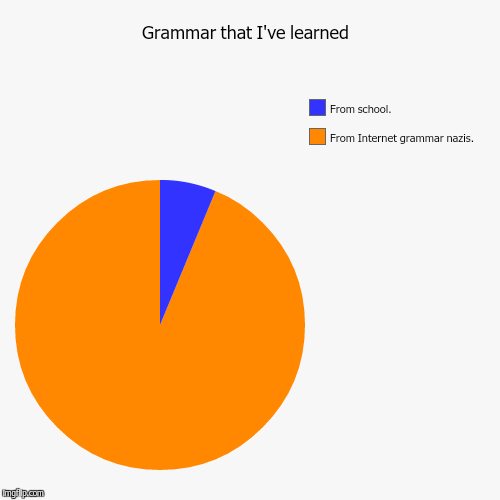 Theyire youre go... | Grammar that I've learned  | From Internet grammar nazis. , From school. | image tagged in funny,pie charts | made w/ Imgflip pie chart maker