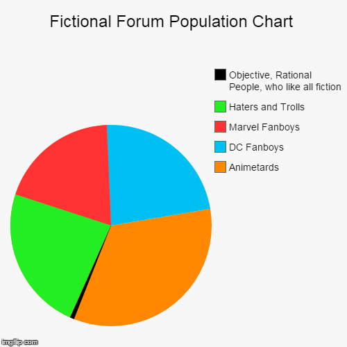 Fictional Forum Population Chart | Fictional Forum Population Chart | Animetards, DC Fanboys, Marvel Fanboys, Haters and Trolls, Objective, Rational People, who like all ficti | image tagged in funny,pie charts,comic,book,forum | made w/ Imgflip chart maker