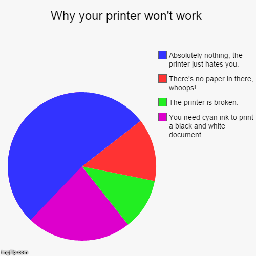 Why your printer won't work | You need cyan ink to print a black and white document., The printer is broken., There's no paper in there, who | image tagged in printer,lol | made w/ Imgflip chart maker