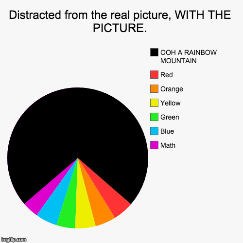PICTURES | Distracted from the real picture, WITH THE PICTURE. | Math, Blue , Green, Yellow, Orange, Red, OOH A RAINBOW MOUNTAIN | image tagged in funny,pie charts,memes,mountain,rainbow,lol | made w/ Imgflip chart maker