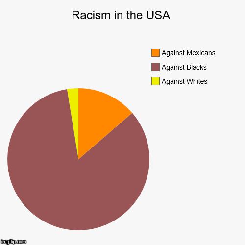 racism in the usa imgflip