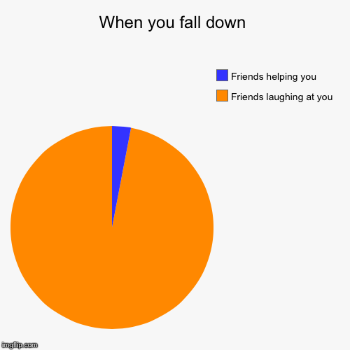 When you fall down, what do your friends do? | When you fall down | Friends laughing at you, Friends helping you | image tagged in funny,pie charts,funnymemes,friends | made w/ Imgflip pie chart maker