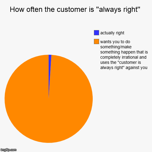 How often the customer is ''always right'' | wants you to do something/make something happen that is completely irrational and uses the ''cu | image tagged in funny,pie charts | made w/ Imgflip pie chart maker