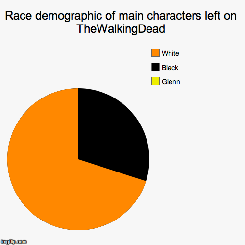 Where Art Thou My Asians? | Race demographic of main characters left on TheWalkingDead | Glenn, Black , White | image tagged in pie charts,twd,race,racism,asians,glenn | made w/ Imgflip chart maker