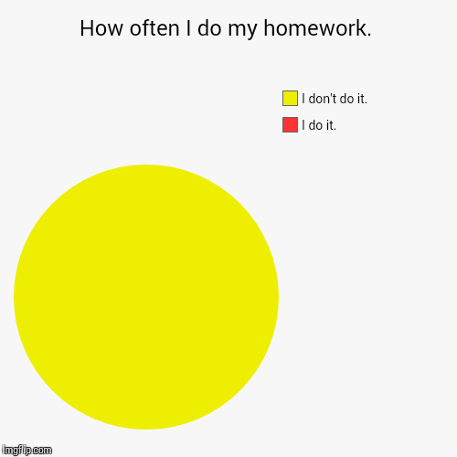 How to do homework