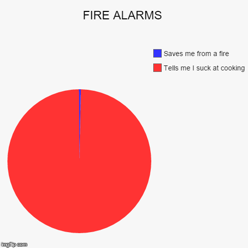 FIRE ALARMS | Tells me I suck at cooking, Saves me from a fire | image tagged in funny,pie charts | made w/ Imgflip pie chart maker
