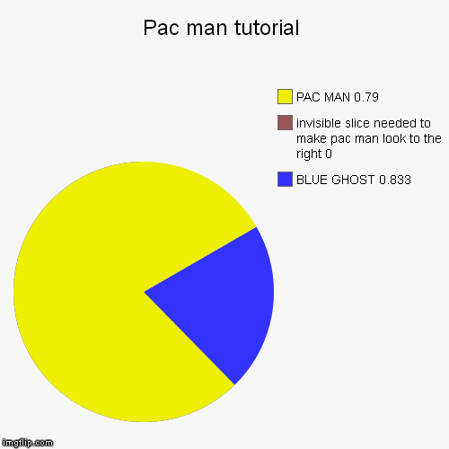 Fast Pac Man On Pie Chart Imgflip