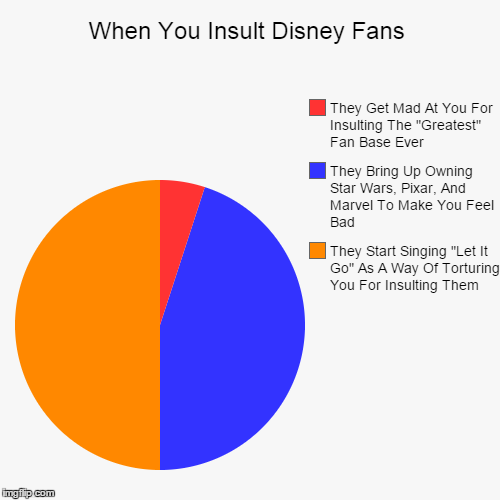 "When You Insult Disney Fans | When You Insult Disney Fans | They Start Singing ""Let It Go"" As A Way Of Torturing You For Insulting Them, They Bring Up Owning Star Wars, P 