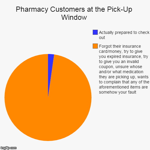 Pharmacy Customers at the Pick-Up Window | Forgot their insurance card/money, try to give you expired insurance, try to give you an invalid  | image tagged in funny,pie charts,pharmacy pug,customer service,pharmacy | made w/ Imgflip chart maker